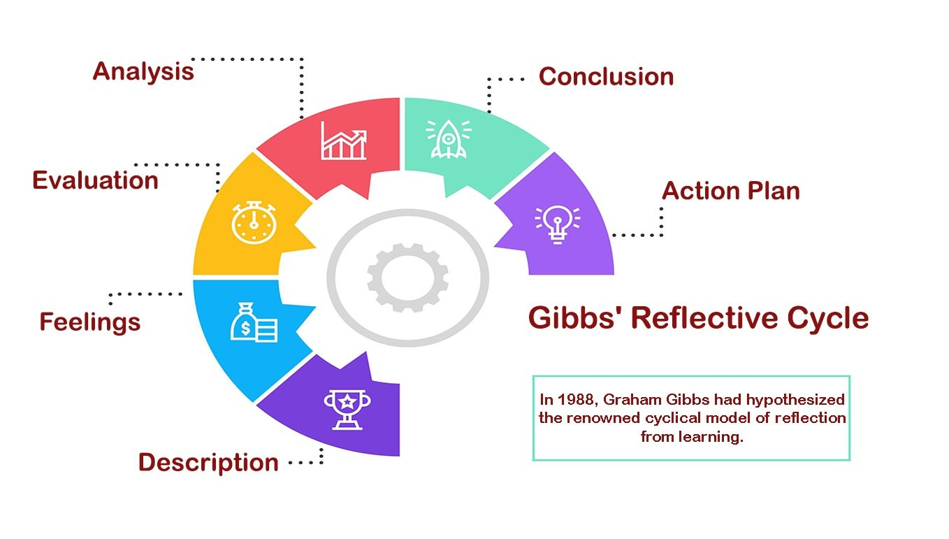 Gibbs Reflective Cycle References with Example